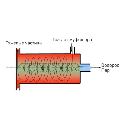 Центробежная фильтрация газов